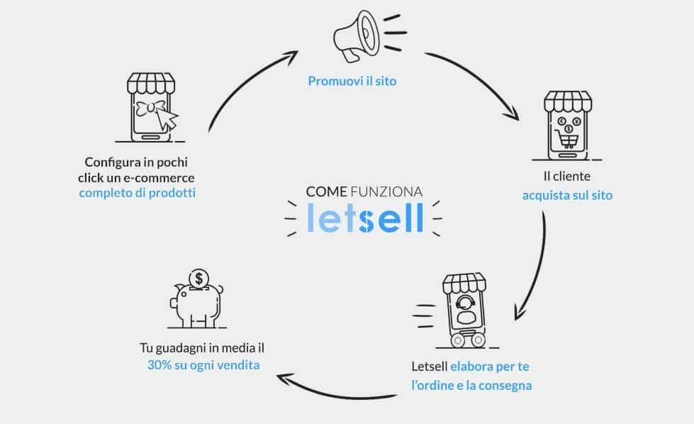 LetSell_Schema-come-funziona